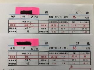 体組成計で測定した結果